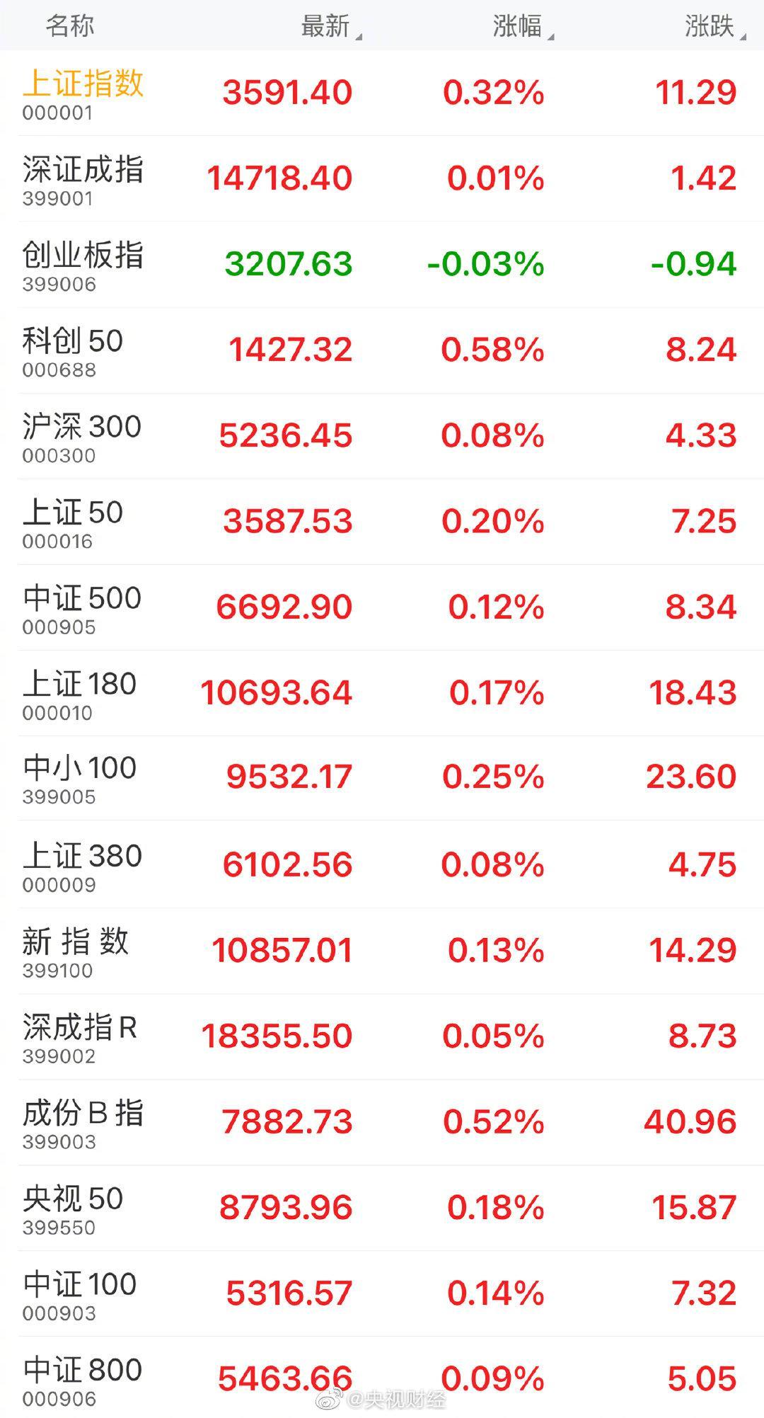 收盘:上证指数涨0.32%,创业板指跌0.03%……