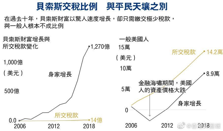 美富豪操纵税制 股神仅交税0.1%