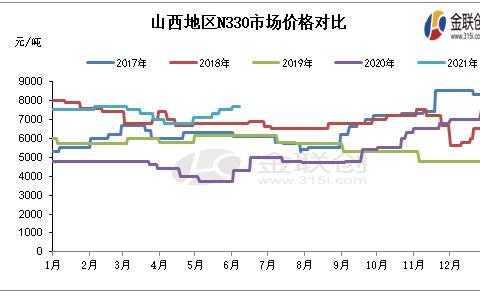 6月炭黑市场进入涨跌两难局面,市场交投气氛较为冷清