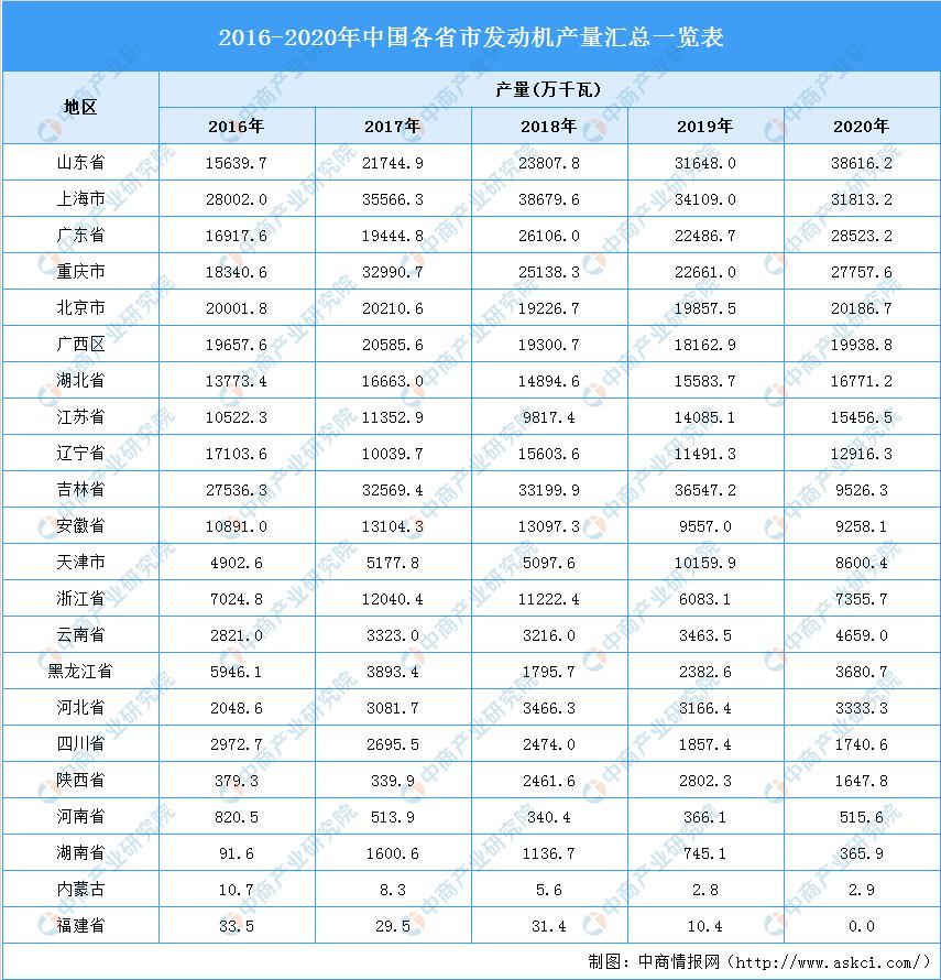 光辉招商主管958337 2021年中国发动机行业区域分布现状分析:主要集中华东华南地区