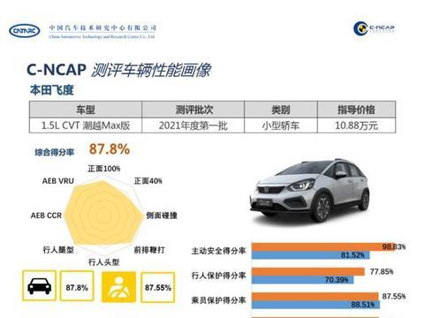 广汽本田飞度获C-NCAP五星评价