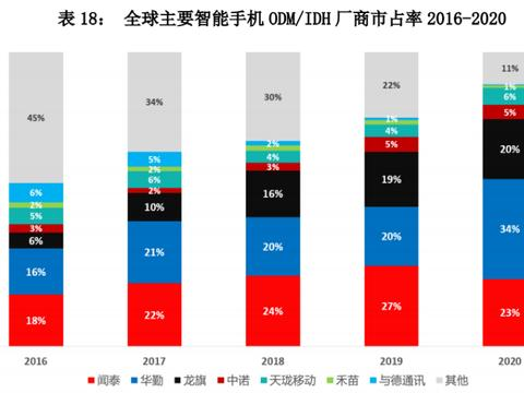 2020年智能硬件产业ODM报告:华勤智能手机出货量超1.62亿部!