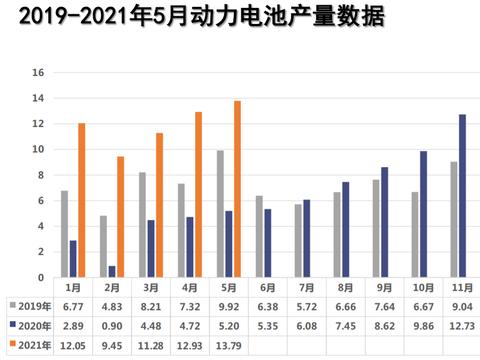 5月动力电池装车9.8GWh,宁德时代/比亚迪/LG化学排名前三