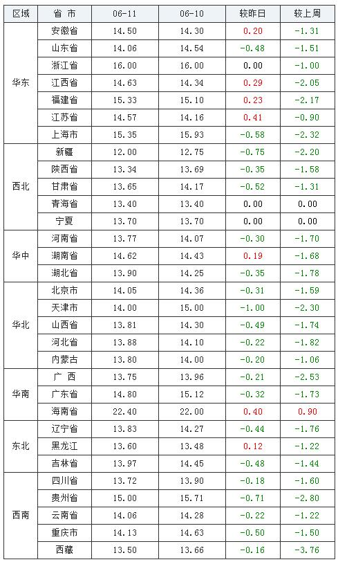 光辉招商主管958337 06月11日猪价:猪价迈入14元/公斤门槛,跌潮何时休?