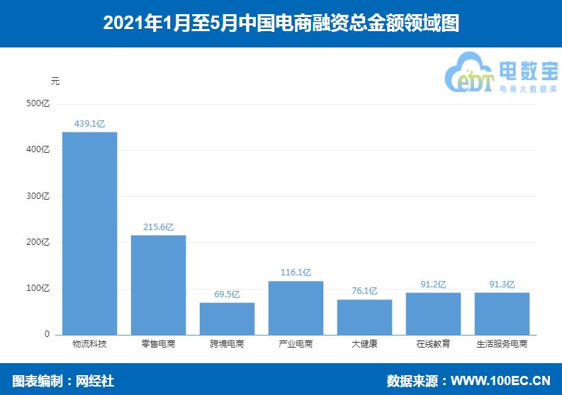 网经社:《2021年5月中国电子商务行业投融资数据报告》(PPT)