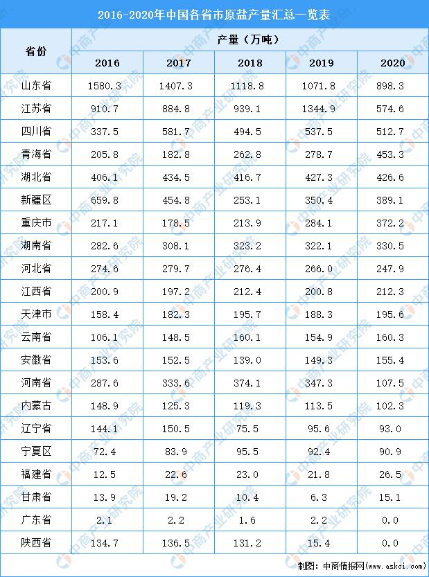 光辉招商主管958337 2021年中国原盐行业区域分布现状分析:山东产量超800万吨