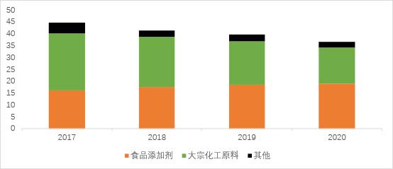 光辉代理958337金禾实业VS三元生物VS保龄宝:甜味剂产业2021年6月跟踪,格局?