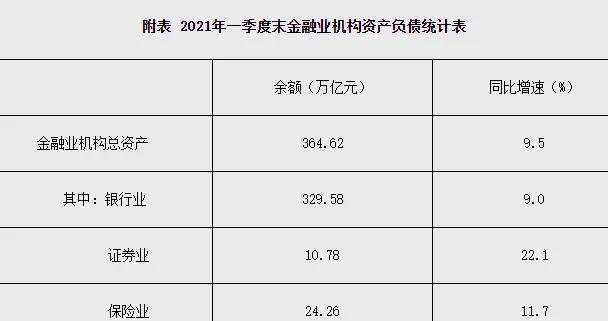 人民银行:一季度末金融业机构总资产364.62万亿元 同比增长9.5%