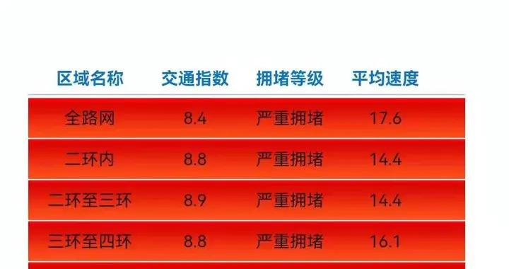北京全路网交通指数达8.4,请错峰出行