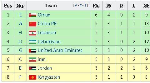 体坛:即便末轮小负叙利亚,国足也可能晋级12强赛