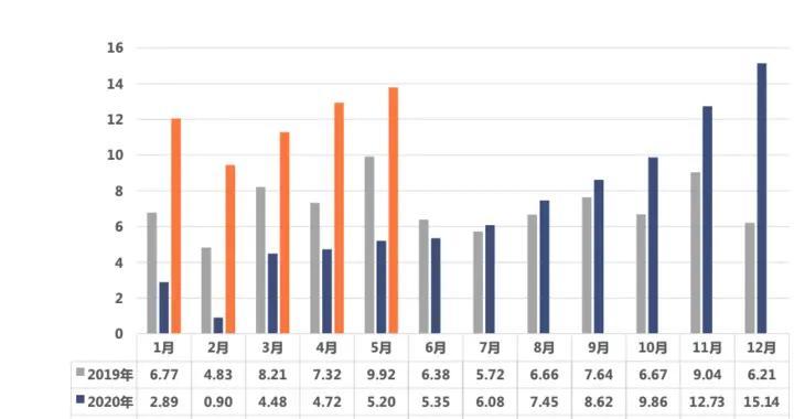 电池联盟:5月动力电池装车量9.8GWh 宁德时代/比亚迪/LG化学位列前三