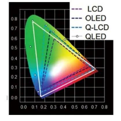适用于下一代显示技术的量子点发光二极管:机遇与挑战