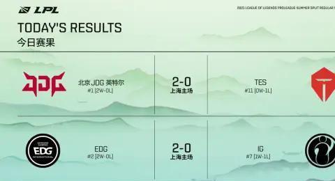 夏季赛EDG与JDG双双零封对手,S级队伍TES和IG是否实力下降?