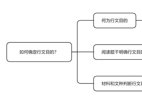"""2022国考申论备考妙招:如何确定应用文""""行文目的""""?"""