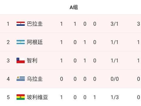 美洲杯积分榜:巴拉圭取胜登顶A组,阿根廷被逼平暂居第二