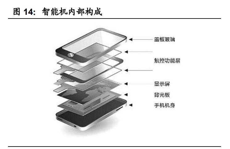 手机盖板玻璃行业专题研究报告:玻璃皇冠上的明珠
