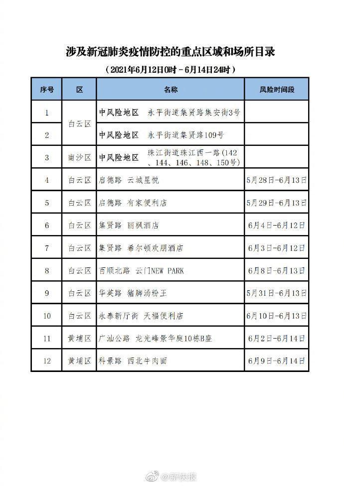 广州通报12个涉疫重点区域和场所 含白云南沙黄埔
