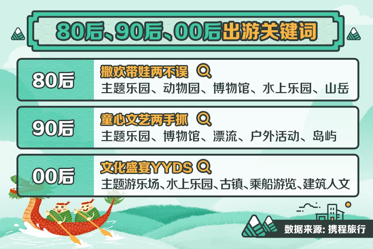 携程:长沙、郑州首次入围端午热门前十目的地