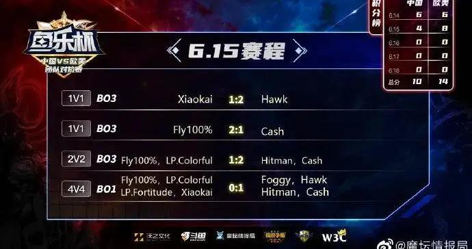 鱼乐杯中外对抗赛第二日:中国队集体迷失 已落后4分