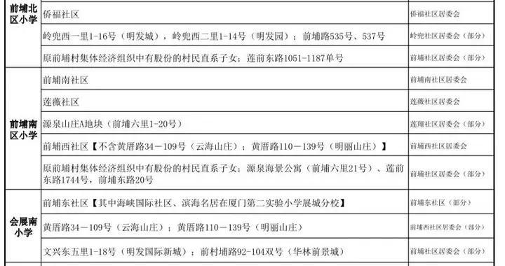 关于2021年厦门思明区户籍(含港澳台侨外籍)适龄儿童小学一年级报名前网上信息登记的通告
