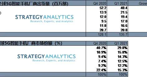 三星、vivo成为全球出货量增速最快5G智能手机厂商