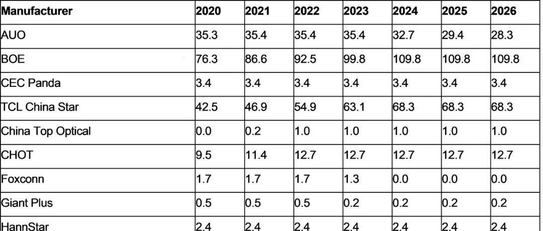 2023年TFT LCD产能全球前三将为京东方、TCL华星、惠科