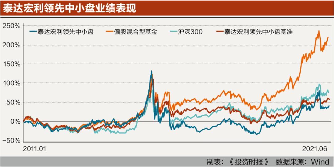 《【杏耀app登录】发生了什么?泰达宏利6产品年内跌超5% 多达23基规模不足两亿》