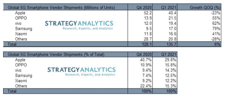 苹果5G版iPhone出货量减少23% 中国三品牌进入全球5G手机出货量前五