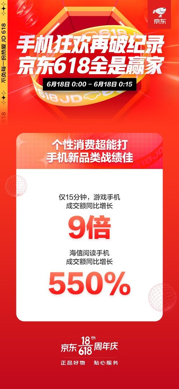 游戏手机增长9倍 京东618手机新品类大获全胜