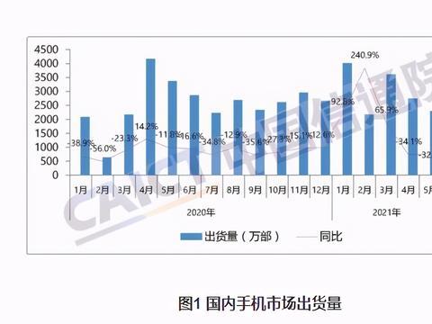 青黄不接 国产手机市场五月出货量再下跌