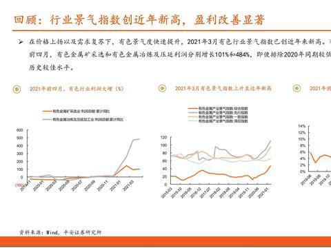 有色行业2021年中期策略报告:景气尚可期,看好铜铝和能源金属