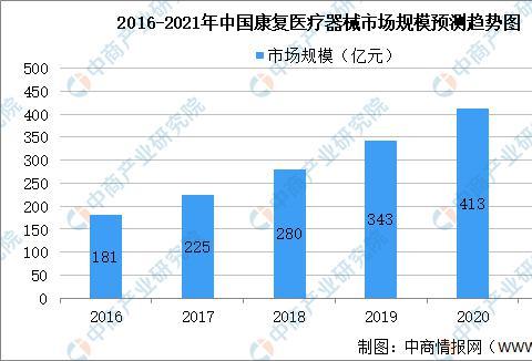 2021年康复医疗器械市场现状预测及进出口数据分析