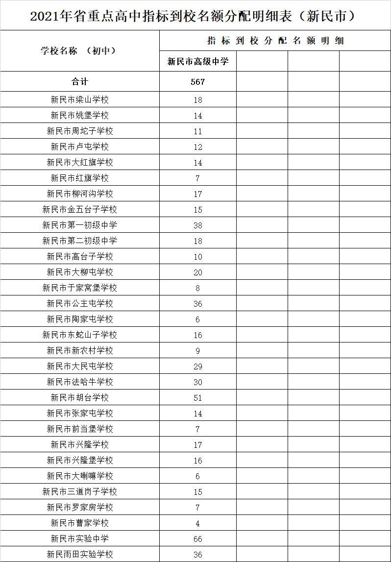 沈阳市2021年普通高中、中职学校等招生计划公布!
