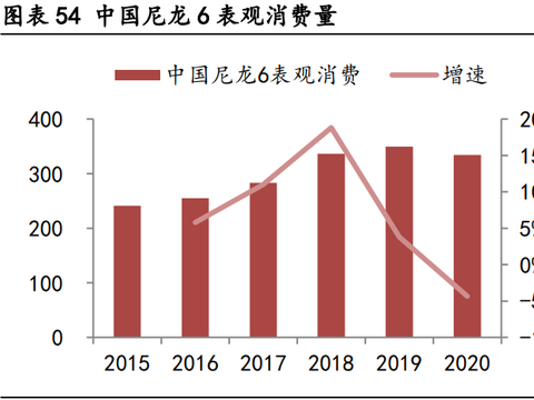 化工行业专题研究:尼龙在中国有望迎来二次腾飞
