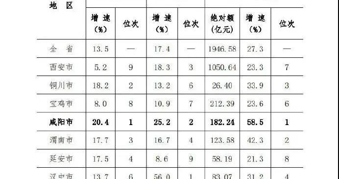 1-5月咸阳市2项主要经济指标全省第一