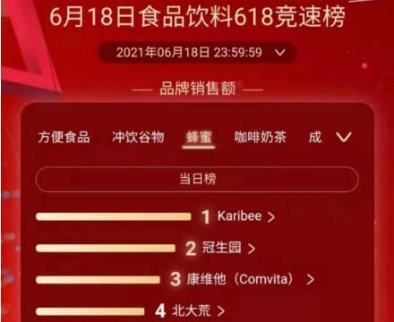 """""""鲸鸿100""""蜂蜜领导者Karibee:京东618食品饮料竞速榜蜂蜜类冠军"""