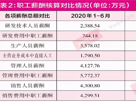 """中国茶叶薪酬""""之疑"""":管理层人均薪酬比研发技术员工资低?"""