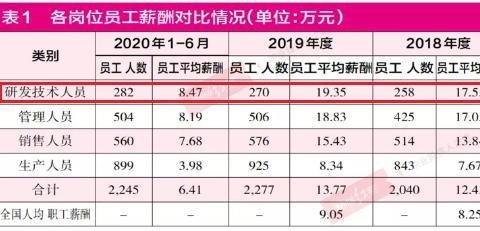 中国茶叶研发人员占比超10%!研发费用占营收仅为1.45%?
