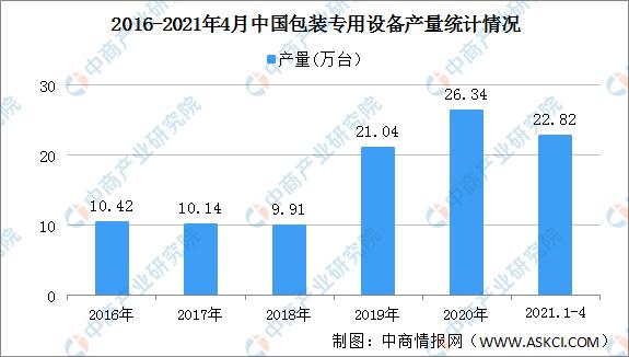 2021年中国包装专用设备行业区域分布现状分析
