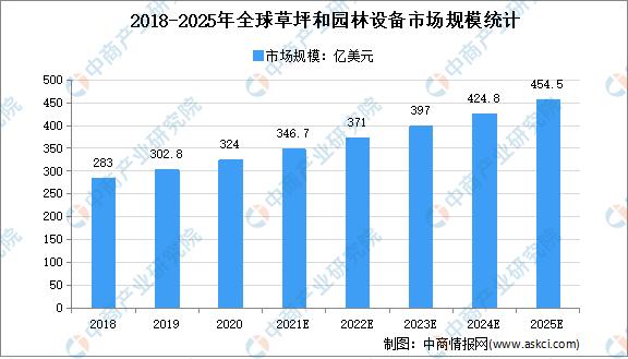 2021年全球园林机械行业存在问题及发展前景预测分析