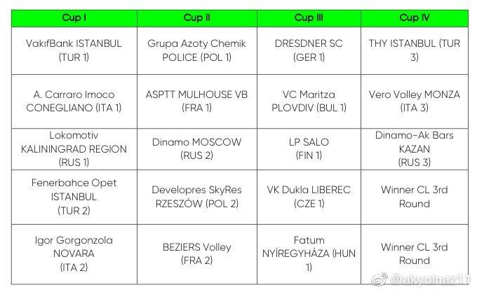 2021-2022赛季女排欧冠第四轮正赛小组赛分档抽签如下……