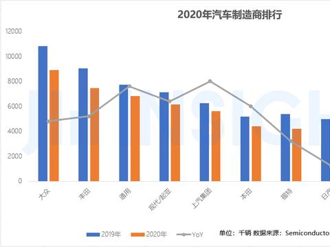 集微咨询:汽车制造商砍单,2020年全球十大汽车半导体厂商深受其