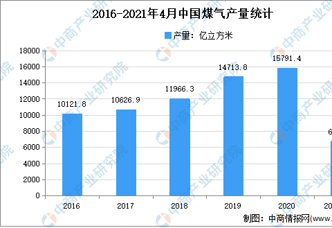 2021年中国煤气行业区域分布现状分析:市场集中在华北