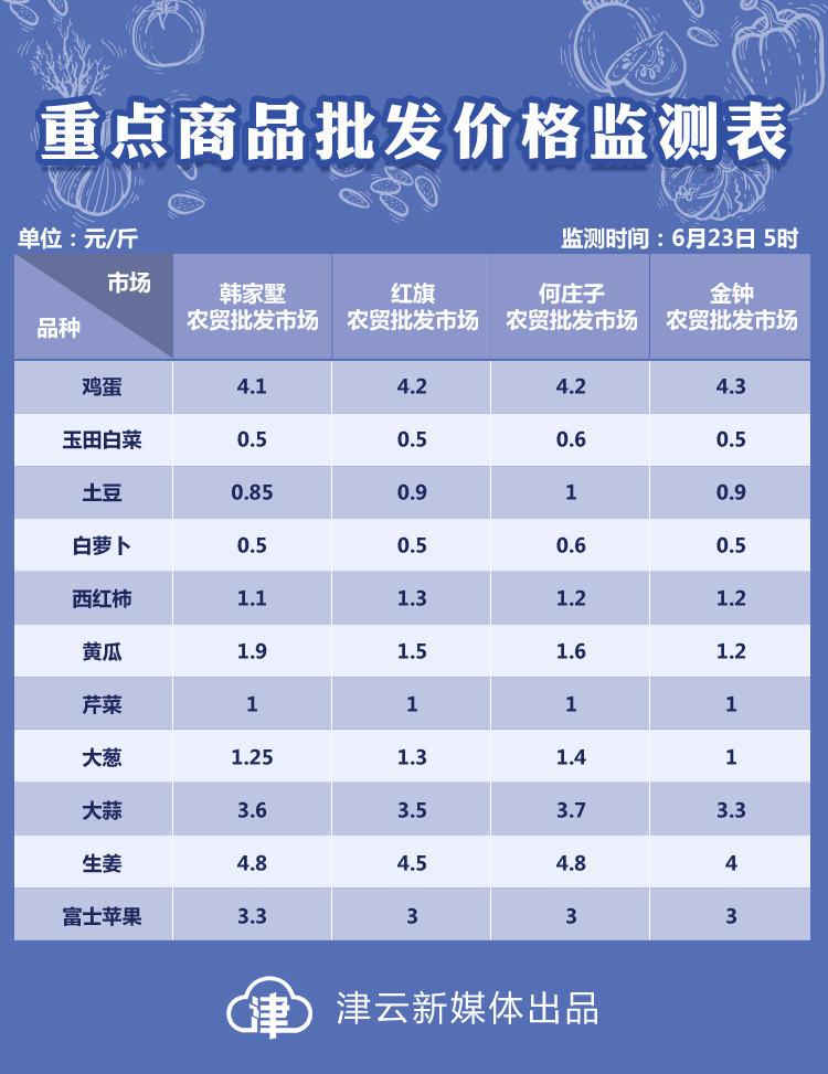 6月23日天津部分农贸批发市场重点商品批发价格监测▼