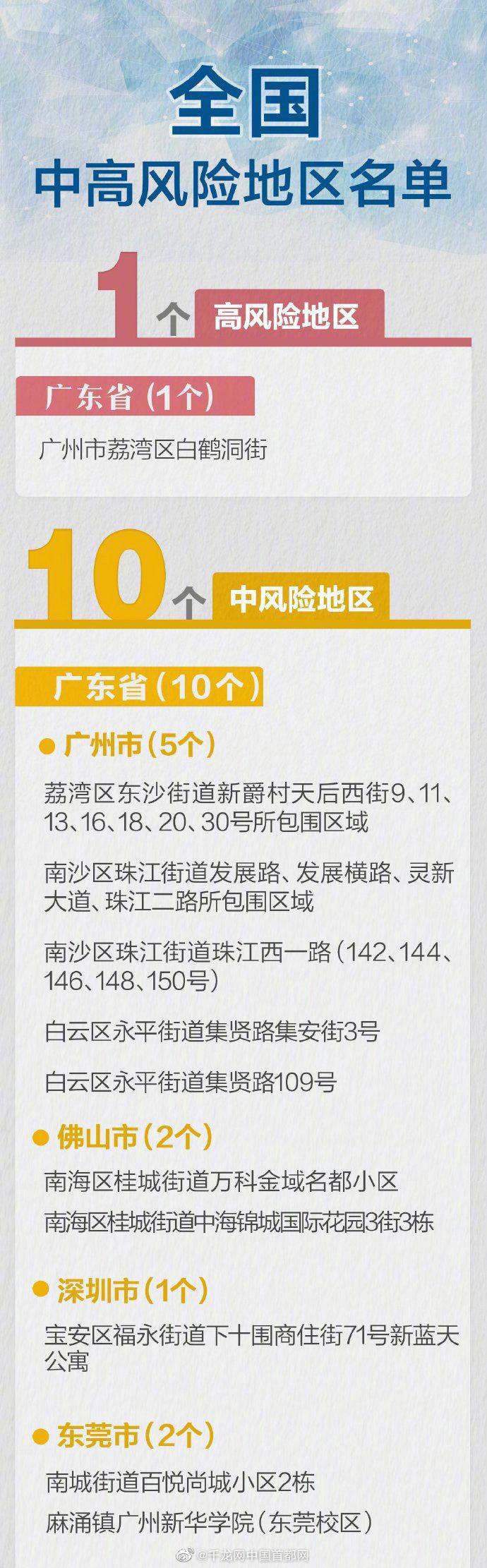 广东湛江一地降级 ,全国高中风险区现共有11个