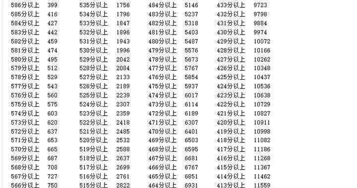 2021宁夏高考总分一分段人数统计表出炉