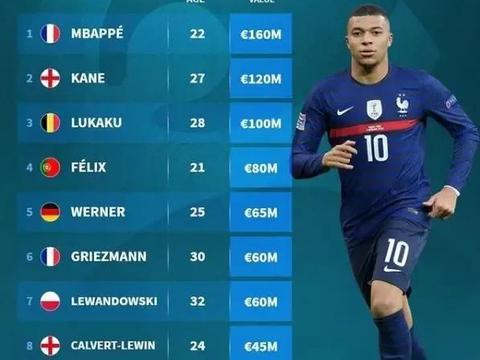 欧洲杯前锋身价榜:姆巴佩居首,凯恩第2,莱万第7,C罗未进前10