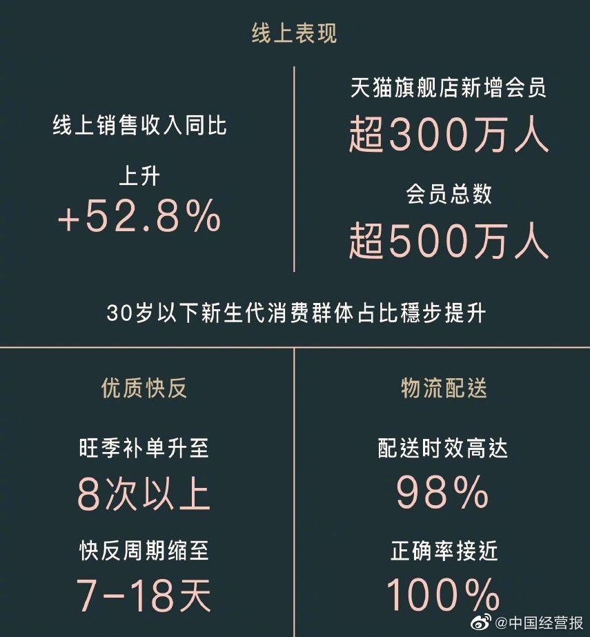 据波司登2020/21财报发布:集团营收135.2亿……