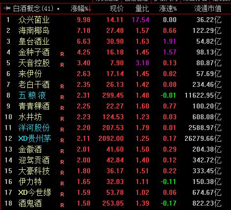 贵州茅台上涨2%连续两日反弹 白酒板块止跌企稳?丨牛熊眼