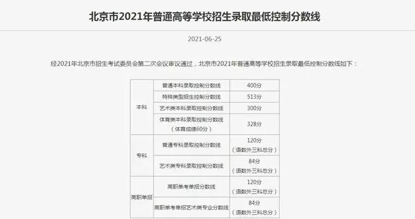 2021年北京高考本科控制线400分 排名前20位考生成绩暂不公布